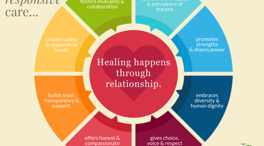 We heal through relationship.